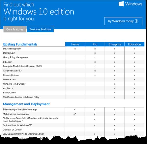 Vergleich Der Windows 10 Editionen Welche Ist Die Richtige